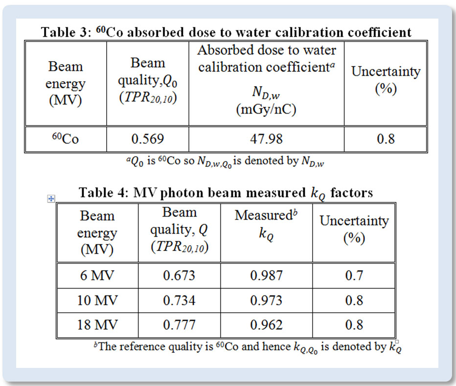 Excerpt from a calibration certificate for a Farmer-type chamber. To find kQ for a user beam, a simple quadratic equation is used